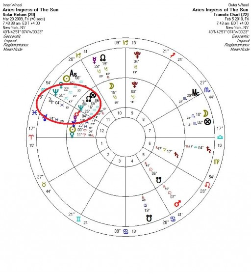 Take Note of Transiting Jupiter on the 12th of Loss